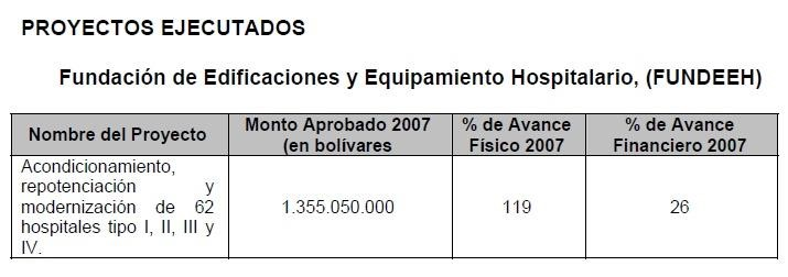 Memoria y Cuenta 2007 Ministerio de Salud
